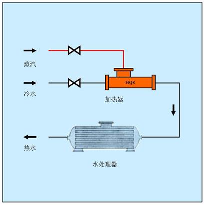 生水加热器,电厂生水加热器,电厂生水加热方案